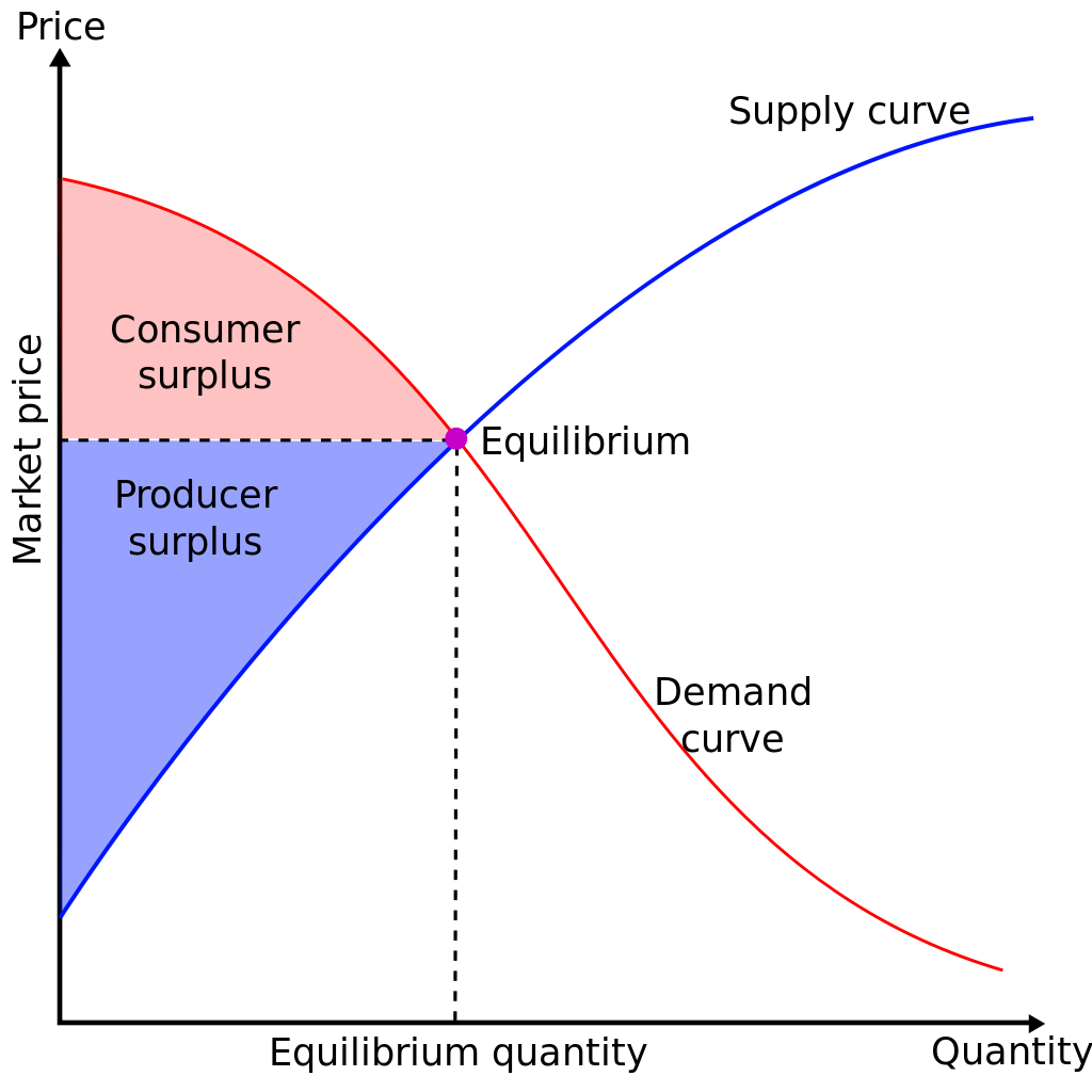 Why Start Ups Need to Understand Consumer Surplus