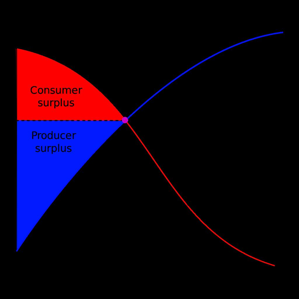Why Start Ups Need to Understand ConsumerSurplus